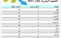 تقرير التنمية البشرية 2012 PDF